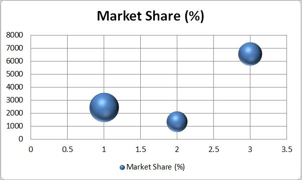Bubble Chart Excel