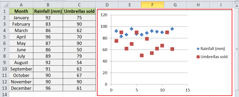 Scatter Plot Excel
