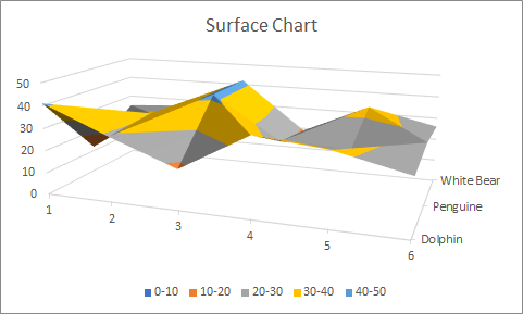 Type of charts in Excel