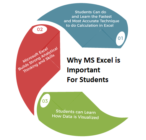 Why MS Excel is Important