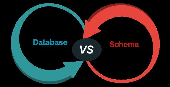 Database vs Schema