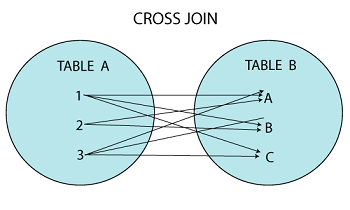 MySQL CROSS JOIN