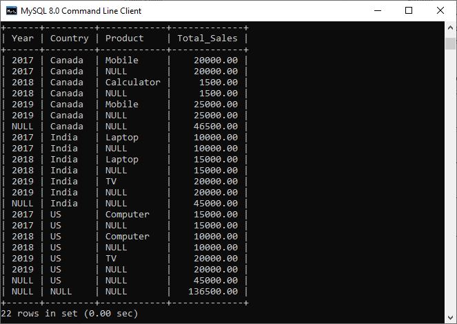 MySQL ROLLUP