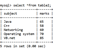 MySQL Math COUNT() Function