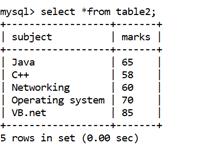 MySQL Math SUM() Function