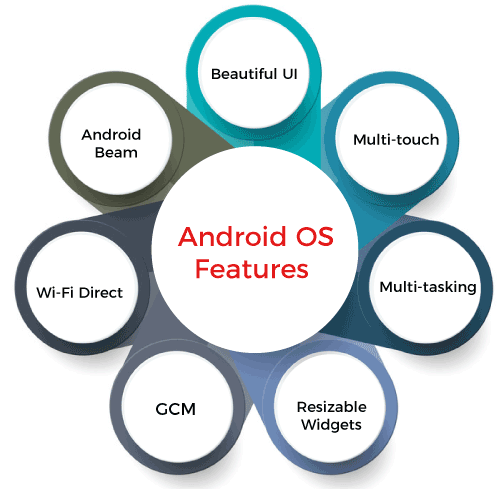Android vs Windows OS