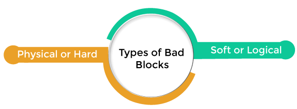 Boot Block and Bad Block in Operating System