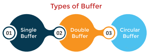 Buffering in Operating System