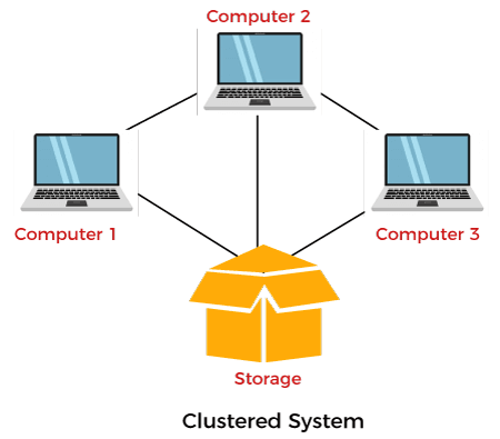 Clustered Operating System
