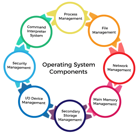 Components of Operating System