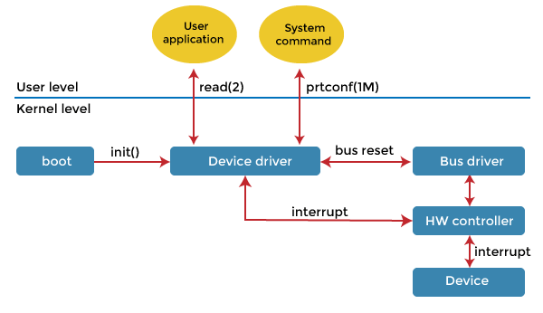 Device Driver in Operating System