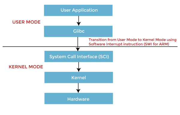 Dual Mode Operations in Operating System