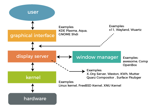 GUI Operating System
