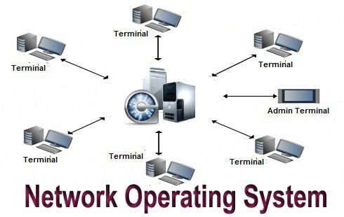 History of the Operating System