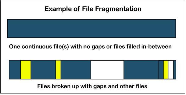 Internal vs. External Fragmentation