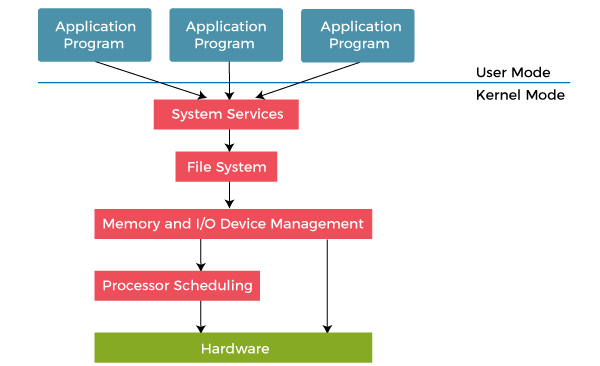 Layered Structure of Operating System