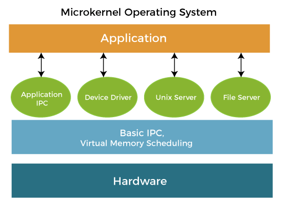 Microkernel in Operating System