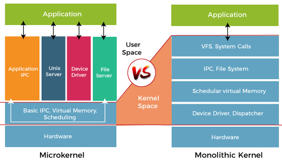 Monolithic Structure of Operating System