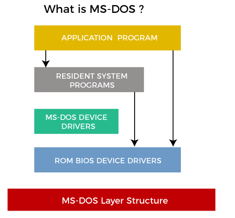 MS-DOS Operating System
