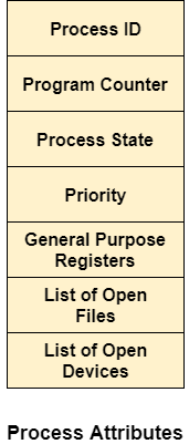 OS Attributes of a process
