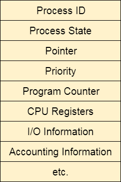os CPU Scheduling Process Control Block
