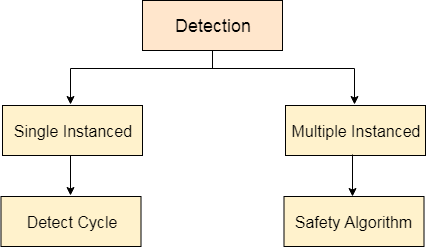 OS Deadlock Detection and Recovery