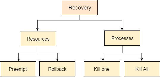 OS Deadlock Detection and Recovery 1