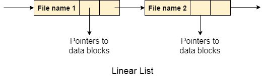 os directory implementation linear list