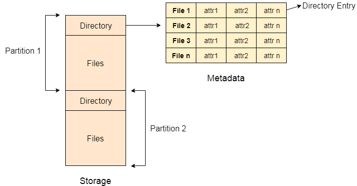 OS Directory Structure - javatpoint