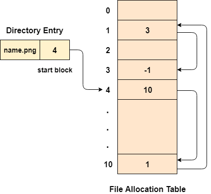 os file allocation table