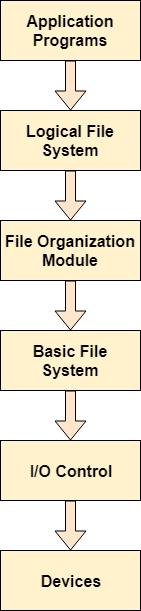 os File System Structure