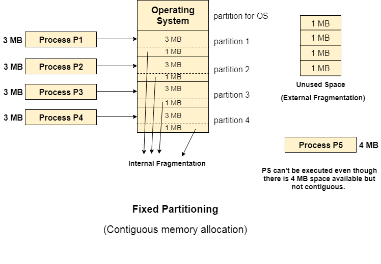 os Fixed Partitioning