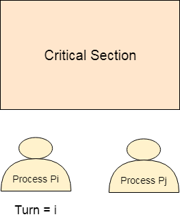 os For Process Pi