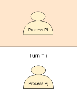 os For Process Pi 1