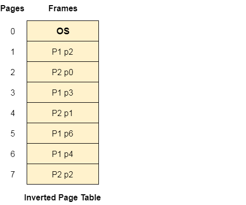 OS Inverted Page Table 1