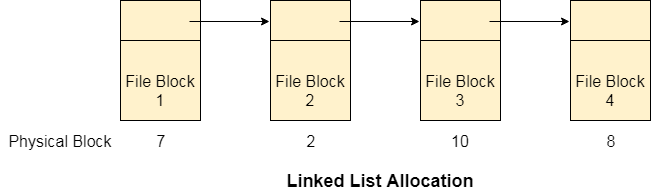 os linked list allocation