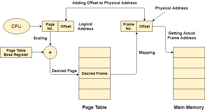 OS Mapping from page table to main memory