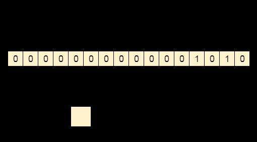 OS Memory Management inti