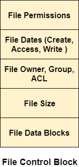 os On Disk Data Structures