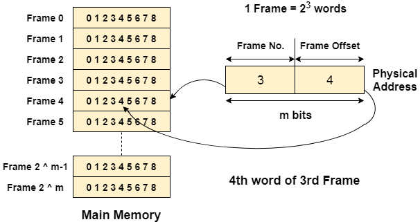 OS Page Table 1