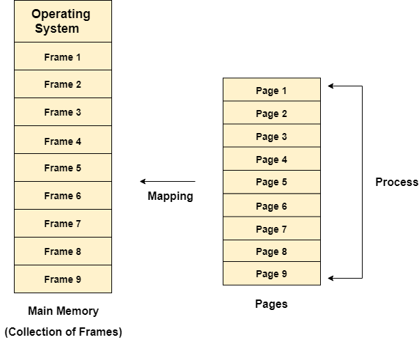 OS Paging with Example - javatpoint