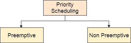 os Priority Scheduling