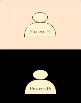 os Process Pj