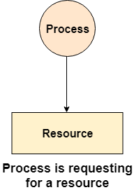 OS Resource Allocation Graph 2