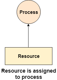 OS Resource Allocation Graph 3