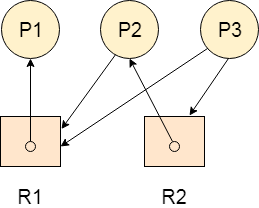 OS Resource Allocation Graph 4