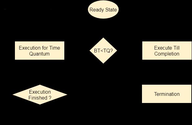 os Round Robin Scheduling Algorithm