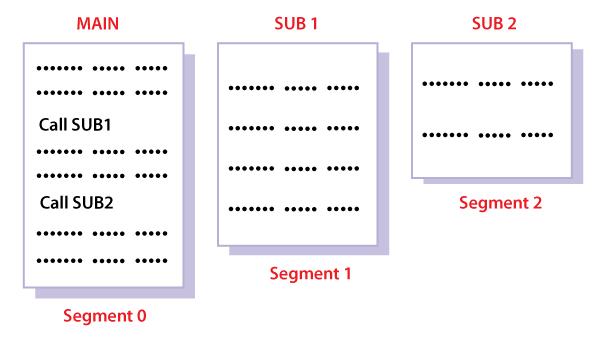 os Segmentation
