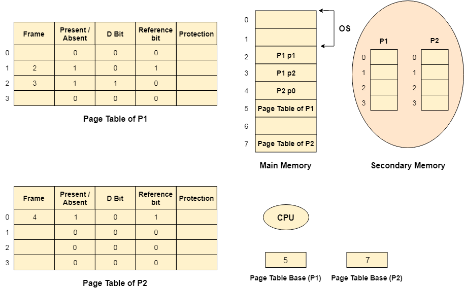 OS Virtual Memory