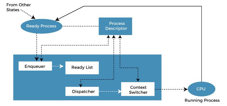 Scheduler vs Dispatcher